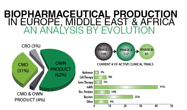 Evolution Infographic - An Analysis of Biopharmaceutical Production in EMEA