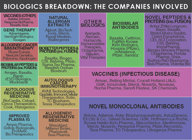 Biologics Breakdown: The Companies Involved