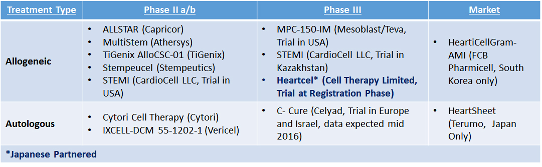 Table 1: Cell Therapy Companies in Clinical Trials for Heart Failure