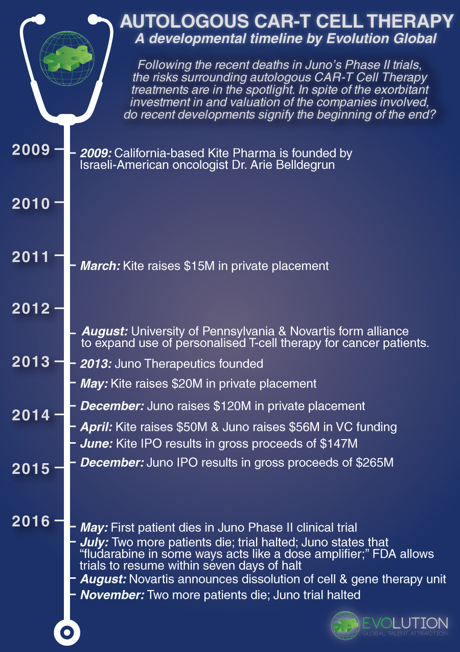 Autologous CAR-T Immunotheraphy - A Developmental Timeline by Evolution Global