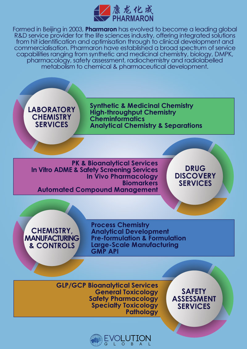 Pharmaron Integrated Service Offerings - An Infographic by Evolution Global