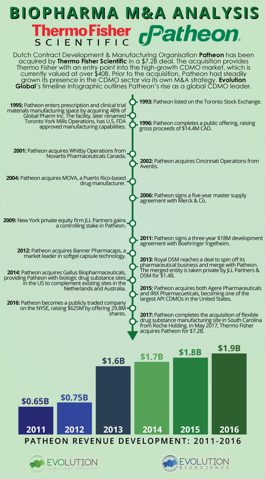 Thermo Fisher & Patheon - A Timeline Infographic by Evolution Global